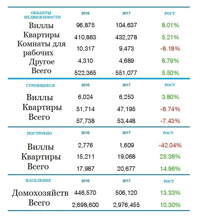 Стоимость недвижимости в оаэ когда будет открыта граница россии